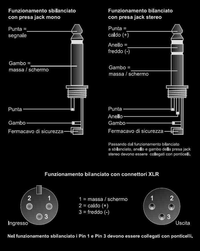Schema Collegamento Xlr Rca : Schema connettore jack poli fare di una mosca