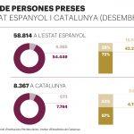 Dal 1 maggio inizia una lotta collettiva nelle carceri spagnole